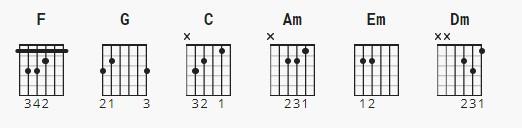 Chord kunci gitar To the Bond