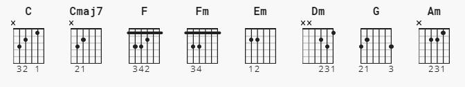 chord Kunci gitar one only – oleh Pamungkas